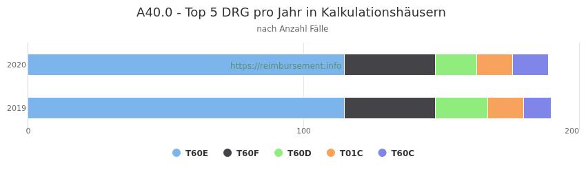 A40.0 Verteilung und Anzahl der zuordnungsrelevanten Fallpauschalen (DRG) zur Hauptdiagnose (ICD-10 Codes) pro Jahr, in den Kalkulationskrankenhäusern.