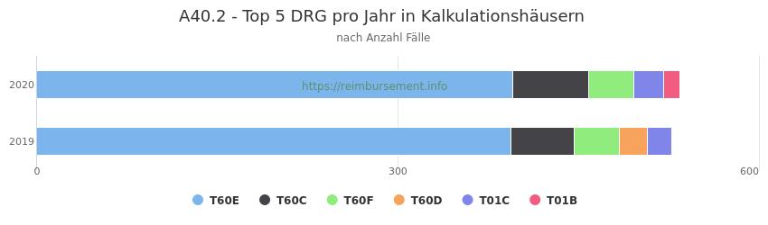 A40.2 Verteilung und Anzahl der zuordnungsrelevanten Fallpauschalen (DRG) zur Hauptdiagnose (ICD-10 Codes) pro Jahr, in den Kalkulationskrankenhäusern.