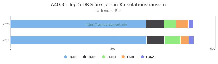 A40.3 Verteilung und Anzahl der zuordnungsrelevanten Fallpauschalen (DRG) zur Hauptdiagnose (ICD-10 Codes) pro Jahr, in den Kalkulationskrankenhäusern.