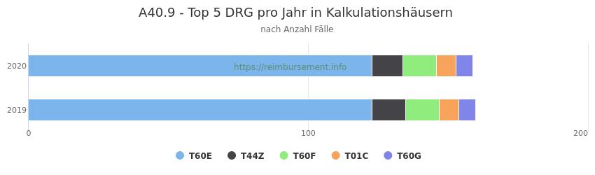 A40.9 Verteilung und Anzahl der zuordnungsrelevanten Fallpauschalen (DRG) zur Hauptdiagnose (ICD-10 Codes) pro Jahr, in den Kalkulationskrankenhäusern.