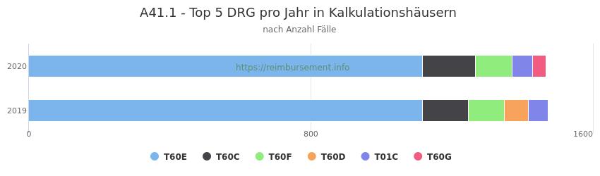A41.1 Verteilung und Anzahl der zuordnungsrelevanten Fallpauschalen (DRG) zur Hauptdiagnose (ICD-10 Codes) pro Jahr, in den Kalkulationskrankenhäusern.