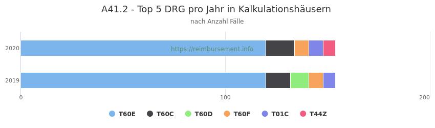 A41.2 Verteilung und Anzahl der zuordnungsrelevanten Fallpauschalen (DRG) zur Hauptdiagnose (ICD-10 Codes) pro Jahr, in den Kalkulationskrankenhäusern.