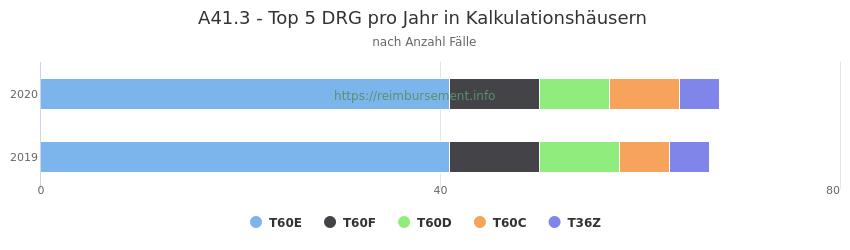 A41.3 Verteilung und Anzahl der zuordnungsrelevanten Fallpauschalen (DRG) zur Hauptdiagnose (ICD-10 Codes) pro Jahr, in den Kalkulationskrankenhäusern.