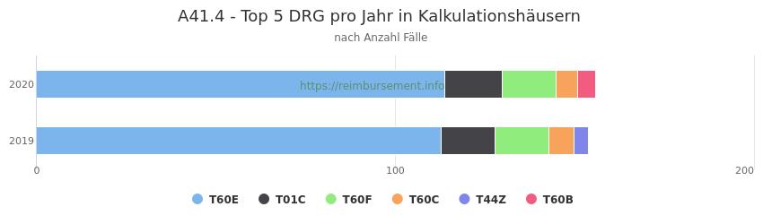 A41.4 Verteilung und Anzahl der zuordnungsrelevanten Fallpauschalen (DRG) zur Hauptdiagnose (ICD-10 Codes) pro Jahr, in den Kalkulationskrankenhäusern.