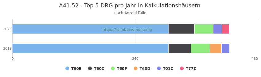 A41.52 Verteilung und Anzahl der zuordnungsrelevanten Fallpauschalen (DRG) zur Hauptdiagnose (ICD-10 Codes) pro Jahr, in den Kalkulationskrankenhäusern.