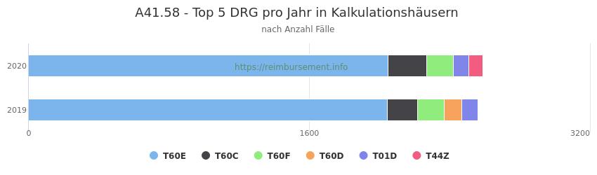 A41.58 Verteilung und Anzahl der zuordnungsrelevanten Fallpauschalen (DRG) zur Hauptdiagnose (ICD-10 Codes) pro Jahr, in den Kalkulationskrankenhäusern.