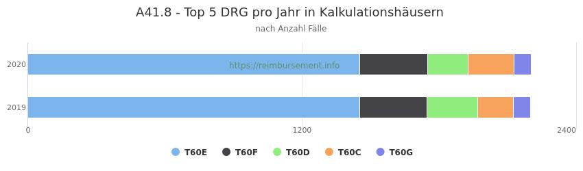 A41.8 Verteilung und Anzahl der zuordnungsrelevanten Fallpauschalen (DRG) zur Hauptdiagnose (ICD-10 Codes) pro Jahr, in den Kalkulationskrankenhäusern.