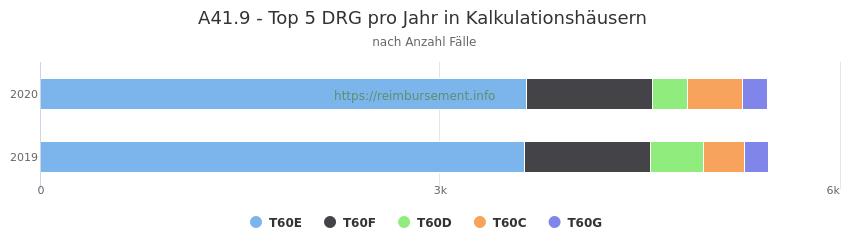 A41.9 Verteilung und Anzahl der zuordnungsrelevanten Fallpauschalen (DRG) zur Hauptdiagnose (ICD-10 Codes) pro Jahr, in den Kalkulationskrankenhäusern.