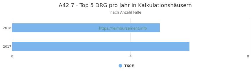 A42.7 Verteilung und Anzahl der zuordnungsrelevanten Fallpauschalen (DRG) zur Hauptdiagnose (ICD-10 Codes) pro Jahr, in den Kalkulationskrankenhäusern.
