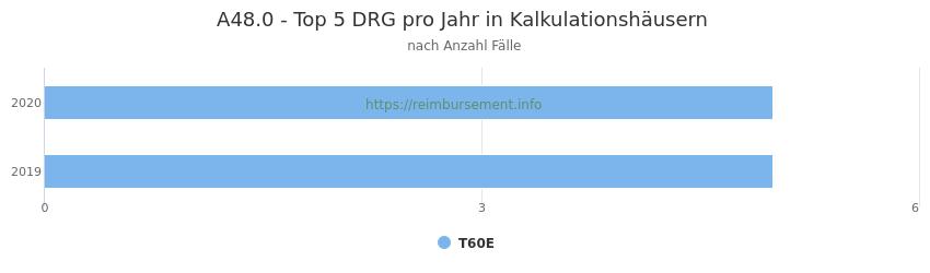 A48.0 Verteilung und Anzahl der zuordnungsrelevanten Fallpauschalen (DRG) zur Hauptdiagnose (ICD-10 Codes) pro Jahr, in den Kalkulationskrankenhäusern.