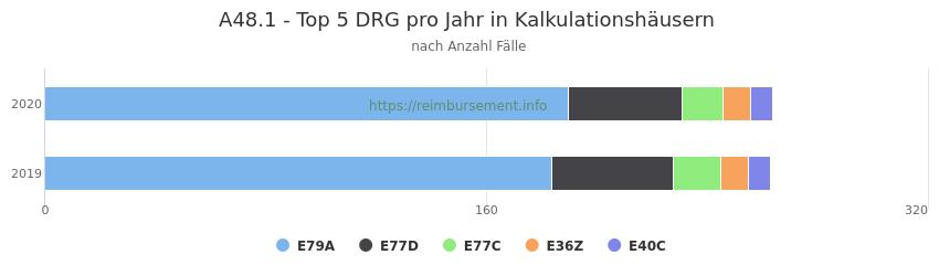 A48.1 Verteilung und Anzahl der zuordnungsrelevanten Fallpauschalen (DRG) zur Hauptdiagnose (ICD-10 Codes) pro Jahr, in den Kalkulationskrankenhäusern.