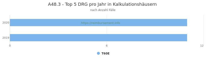 A48.3 Verteilung und Anzahl der zuordnungsrelevanten Fallpauschalen (DRG) zur Hauptdiagnose (ICD-10 Codes) pro Jahr, in den Kalkulationskrankenhäusern.