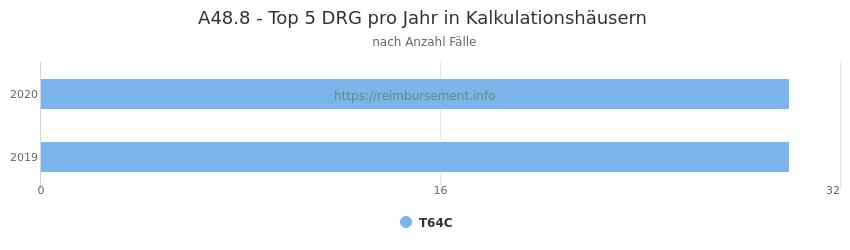 A48.8 Verteilung und Anzahl der zuordnungsrelevanten Fallpauschalen (DRG) zur Hauptdiagnose (ICD-10 Codes) pro Jahr, in den Kalkulationskrankenhäusern.