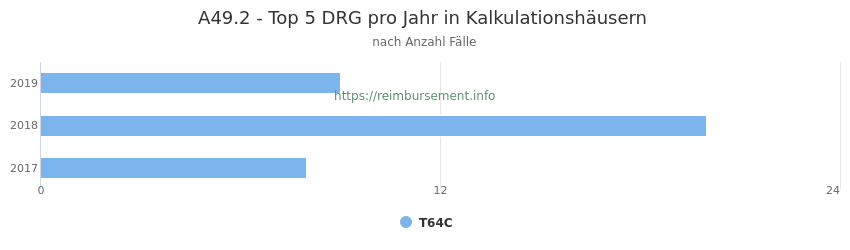 A49.2 Verteilung und Anzahl der zuordnungsrelevanten Fallpauschalen (DRG) zur Hauptdiagnose (ICD-10 Codes) pro Jahr, in den Kalkulationskrankenhäusern.