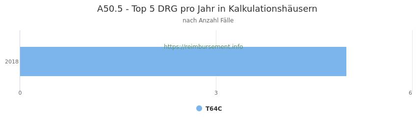 A50.5 Verteilung und Anzahl der zuordnungsrelevanten Fallpauschalen (DRG) zur Hauptdiagnose (ICD-10 Codes) pro Jahr, in den Kalkulationskrankenhäusern.