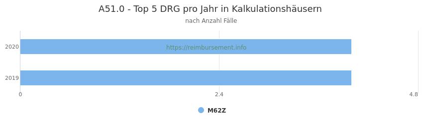 A51.0 Verteilung und Anzahl der zuordnungsrelevanten Fallpauschalen (DRG) zur Hauptdiagnose (ICD-10 Codes) pro Jahr, in den Kalkulationskrankenhäusern.