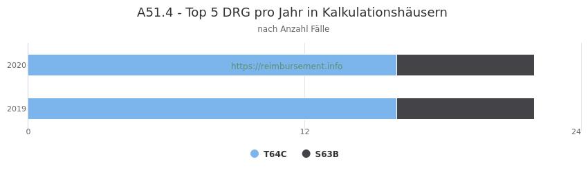 A51.4 Verteilung und Anzahl der zuordnungsrelevanten Fallpauschalen (DRG) zur Hauptdiagnose (ICD-10 Codes) pro Jahr, in den Kalkulationskrankenhäusern.