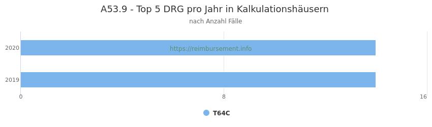 A53.9 Verteilung und Anzahl der zuordnungsrelevanten Fallpauschalen (DRG) zur Hauptdiagnose (ICD-10 Codes) pro Jahr, in den Kalkulationskrankenhäusern.