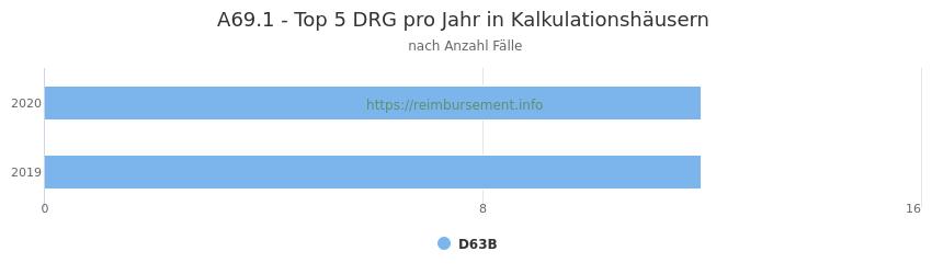 A69.1 Verteilung und Anzahl der zuordnungsrelevanten Fallpauschalen (DRG) zur Hauptdiagnose (ICD-10 Codes) pro Jahr, in den Kalkulationskrankenhäusern.