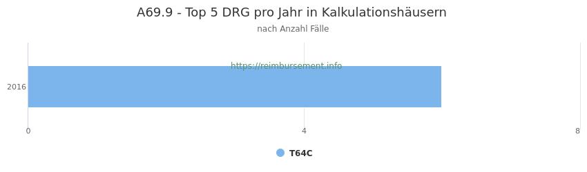 A69.9 Verteilung und Anzahl der zuordnungsrelevanten Fallpauschalen (DRG) zur Hauptdiagnose (ICD-10 Codes) pro Jahr, in den Kalkulationskrankenhäusern.