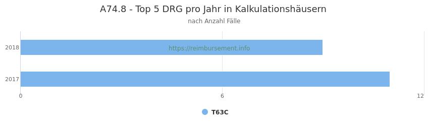 A74.8 Verteilung und Anzahl der zuordnungsrelevanten Fallpauschalen (DRG) zur Hauptdiagnose (ICD-10 Codes) pro Jahr, in den Kalkulationskrankenhäusern.