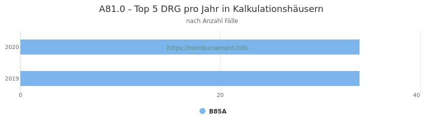 A81.0 Verteilung und Anzahl der zuordnungsrelevanten Fallpauschalen (DRG) zur Hauptdiagnose (ICD-10 Codes) pro Jahr, in den Kalkulationskrankenhäusern.