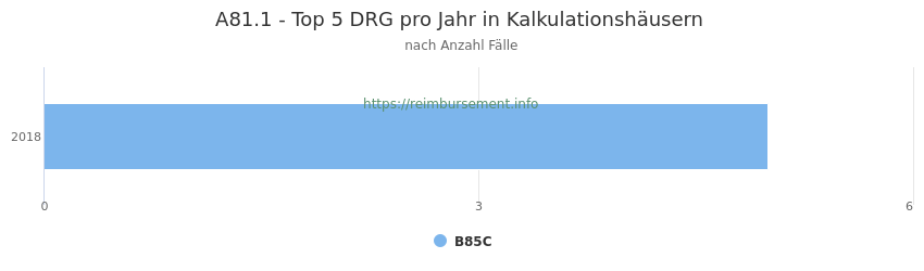 A81.1 Verteilung und Anzahl der zuordnungsrelevanten Fallpauschalen (DRG) zur Hauptdiagnose (ICD-10 Codes) pro Jahr, in den Kalkulationskrankenhäusern.