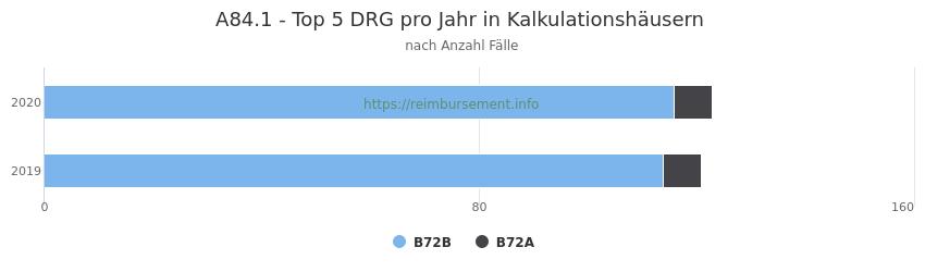 A84.1 Verteilung und Anzahl der zuordnungsrelevanten Fallpauschalen (DRG) zur Hauptdiagnose (ICD-10 Codes) pro Jahr, in den Kalkulationskrankenhäusern.