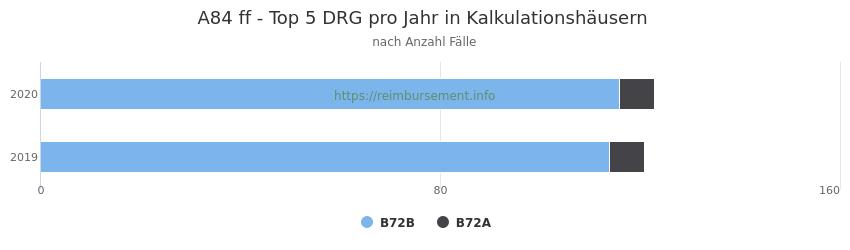A84 Verteilung und Anzahl der zuordnungsrelevanten Fallpauschalen (DRG) zur Hauptdiagnose (ICD-10 Codes) pro Jahr, in den Kalkulationskrankenhäusern.