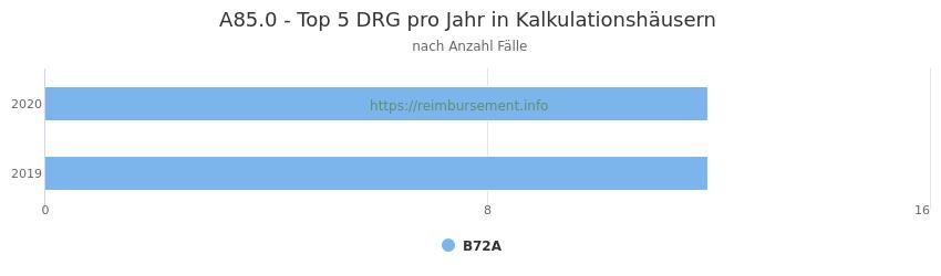 A85.0 Verteilung und Anzahl der zuordnungsrelevanten Fallpauschalen (DRG) zur Hauptdiagnose (ICD-10 Codes) pro Jahr, in den Kalkulationskrankenhäusern.