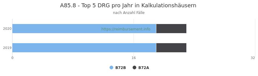 A85.8 Verteilung und Anzahl der zuordnungsrelevanten Fallpauschalen (DRG) zur Hauptdiagnose (ICD-10 Codes) pro Jahr, in den Kalkulationskrankenhäusern.