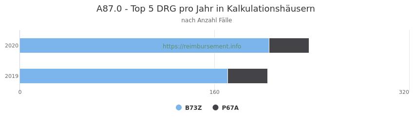 A87.0 Verteilung und Anzahl der zuordnungsrelevanten Fallpauschalen (DRG) zur Hauptdiagnose (ICD-10 Codes) pro Jahr, in den Kalkulationskrankenhäusern.