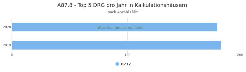 A87.8 Verteilung und Anzahl der zuordnungsrelevanten Fallpauschalen (DRG) zur Hauptdiagnose (ICD-10 Codes) pro Jahr, in den Kalkulationskrankenhäusern.