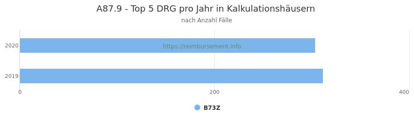 A87.9 Verteilung und Anzahl der zuordnungsrelevanten Fallpauschalen (DRG) zur Hauptdiagnose (ICD-10 Codes) pro Jahr, in den Kalkulationskrankenhäusern.