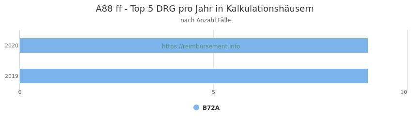 A88 Verteilung und Anzahl der zuordnungsrelevanten Fallpauschalen (DRG) zur Hauptdiagnose (ICD-10 Codes) pro Jahr, in den Kalkulationskrankenhäusern.