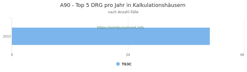 A90 Verteilung und Anzahl der zuordnungsrelevanten Fallpauschalen (DRG) zur Hauptdiagnose (ICD-10 Codes) pro Jahr, in den Kalkulationskrankenhäusern.