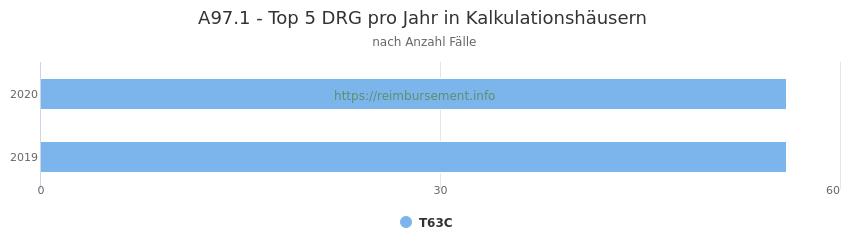 A97.1 Verteilung und Anzahl der zuordnungsrelevanten Fallpauschalen (DRG) zur Hauptdiagnose (ICD-10 Codes) pro Jahr, in den Kalkulationskrankenhäusern.