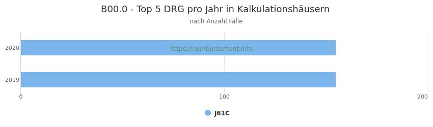 B00.0 Verteilung und Anzahl der zuordnungsrelevanten Fallpauschalen (DRG) zur Hauptdiagnose (ICD-10 Codes) pro Jahr, in den Kalkulationskrankenhäusern.