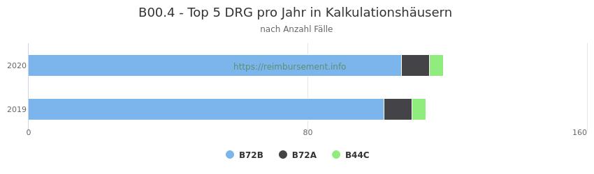 B00.4 Verteilung und Anzahl der zuordnungsrelevanten Fallpauschalen (DRG) zur Hauptdiagnose (ICD-10 Codes) pro Jahr, in den Kalkulationskrankenhäusern.