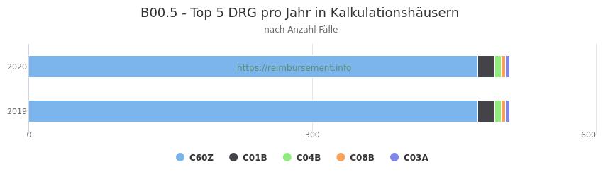 B00.5 Verteilung und Anzahl der zuordnungsrelevanten Fallpauschalen (DRG) zur Hauptdiagnose (ICD-10 Codes) pro Jahr, in den Kalkulationskrankenhäusern.