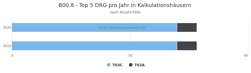 B00.8 Verteilung und Anzahl der zuordnungsrelevanten Fallpauschalen (DRG) zur Hauptdiagnose (ICD-10 Codes) pro Jahr, in den Kalkulationskrankenhäusern.