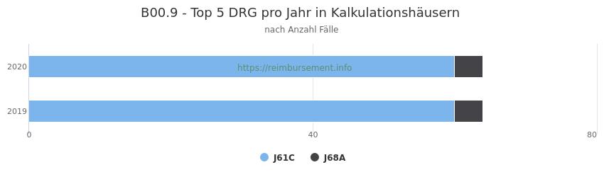 B00.9 Verteilung und Anzahl der zuordnungsrelevanten Fallpauschalen (DRG) zur Hauptdiagnose (ICD-10 Codes) pro Jahr, in den Kalkulationskrankenhäusern.