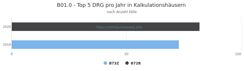 B01.0 Verteilung und Anzahl der zuordnungsrelevanten Fallpauschalen (DRG) zur Hauptdiagnose (ICD-10 Codes) pro Jahr, in den Kalkulationskrankenhäusern.