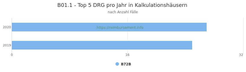B01.1 Verteilung und Anzahl der zuordnungsrelevanten Fallpauschalen (DRG) zur Hauptdiagnose (ICD-10 Codes) pro Jahr, in den Kalkulationskrankenhäusern.
