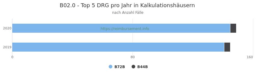 B02.0 Verteilung und Anzahl der zuordnungsrelevanten Fallpauschalen (DRG) zur Hauptdiagnose (ICD-10 Codes) pro Jahr, in den Kalkulationskrankenhäusern.