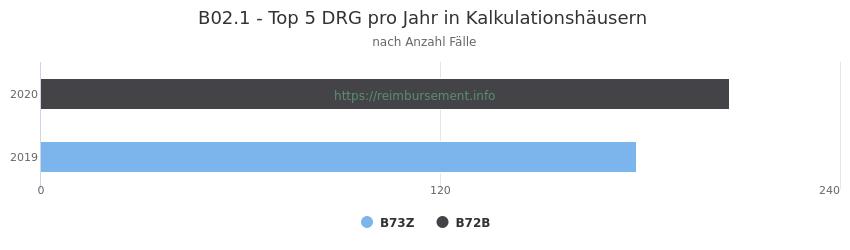 B02.1 Verteilung und Anzahl der zuordnungsrelevanten Fallpauschalen (DRG) zur Hauptdiagnose (ICD-10 Codes) pro Jahr, in den Kalkulationskrankenhäusern.