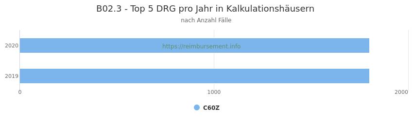 B02.3 Verteilung und Anzahl der zuordnungsrelevanten Fallpauschalen (DRG) zur Hauptdiagnose (ICD-10 Codes) pro Jahr, in den Kalkulationskrankenhäusern.