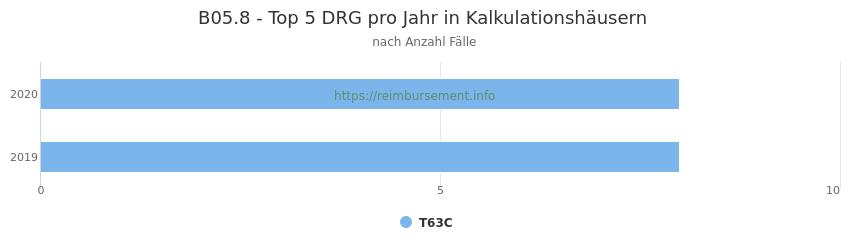 B05.8 Verteilung und Anzahl der zuordnungsrelevanten Fallpauschalen (DRG) zur Hauptdiagnose (ICD-10 Codes) pro Jahr, in den Kalkulationskrankenhäusern.