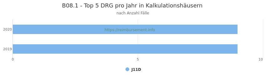 B08.1 Verteilung und Anzahl der zuordnungsrelevanten Fallpauschalen (DRG) zur Hauptdiagnose (ICD-10 Codes) pro Jahr, in den Kalkulationskrankenhäusern.