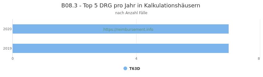 B08.3 Verteilung und Anzahl der zuordnungsrelevanten Fallpauschalen (DRG) zur Hauptdiagnose (ICD-10 Codes) pro Jahr, in den Kalkulationskrankenhäusern.